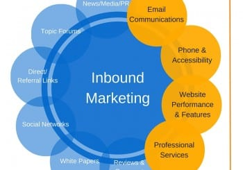 Chart of inbound marketing channels