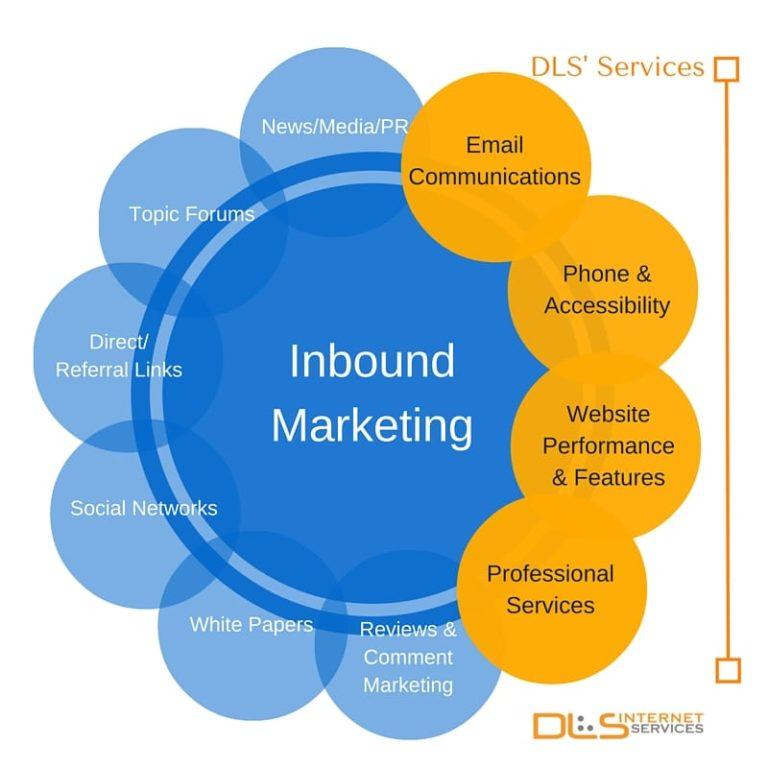 Chart of inbound marketing channels