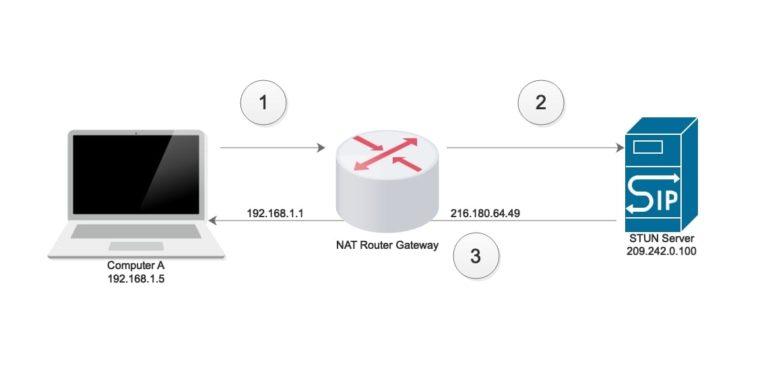 STUN response and request scenario image