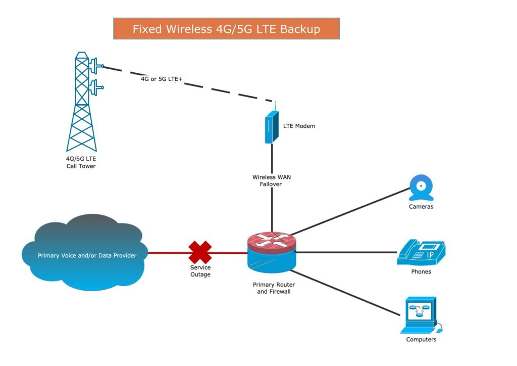 Wireless Backup Connection Diagram